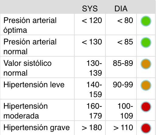 tension normal en una persona hipertensa